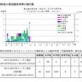東京都の集団感染事例の報告数
