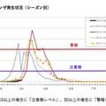 神奈川県のインフルエンザ発生状況