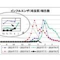 埼玉県のインフルエンザ発生状況