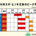 2016年スギ・ヒノキ花粉のピーク予測(福岡・高松・広島・大阪)