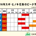 2016年スギ・ヒノキ花粉のピーク予測(金沢・名古屋・東京・仙台)
