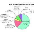 卒業者の進路別割合(高校)