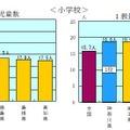 1学級あたりと1教員あたりの児童数(小学校)