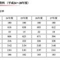 平成28年度入試における人数および倍率