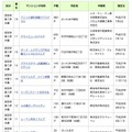 1月18日時点の認定物件(設計認定1/2)