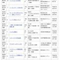 1月18日時点の認定物件(竣工認定)
