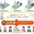 「auでんき」サービス提供イメージ