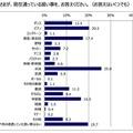 ヤマハミュージックジャパン、ダンスに関する意識調査を実施