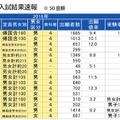 1月入試校(千葉県)の入試結果速報