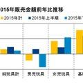 2015年販売金額前年比推移