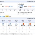 週間天気予報(横浜)