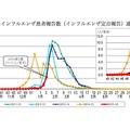 東京都のインフルエンザ患者報告数