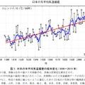 日本の年平均気温偏差の経年変化(1898~2015 年)