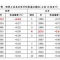 世界と日本の年平均気温の順位(上位10 位まで)