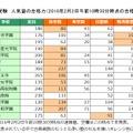関西・中学受験 人気塾の合格力(2016年2月2日午前10時30分時点の合格者数速報)