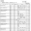 私立高校の志願倍率一覧1(画面は一部)