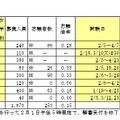 通信制の出願状況(後期選抜試験分、※は受付終了前)