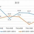 H24-28年度 数学教科の平均点数の推移