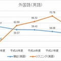 H24-28年度 外国語(英語の筆記・リスニング)の平均点数の推移(100点満点に換算したもの)