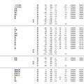 岩手大学、東北大学、宮城教育大学、秋田大学の志願状況・倍率(参考:文部科学省 平成28年2月3日発表資料)
