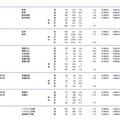 福山市立大学、下関市立大学、山口県立大学、香川県立保健医療大学、愛媛県立医療技術大学、高知工科大学の志願状況・倍率(参考:文部科学省 平成28年2月3日発表資料)
