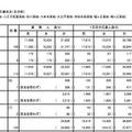 平成28年度東京都立高等学校入学者選抜応募状況(全日制普通科)