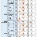 学校別に見た各塾の合格者数(昨年:2015年度)