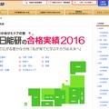 日能研の合格実績2016