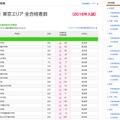 東京エリアの合格者数(2月9時時点・一部)