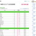 神奈川エリアの合格者数(2月9時時点・一部)