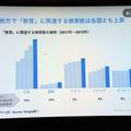 「教育」に関連する検索数の推移 ※韓国の検索総数が低いのはGoogle以外の検索エンジンを利用している可能性もあるため(出典:Google Chi Tran氏作成資料 2016/2/9)