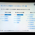 オンライン学習サービスの利用率(高校生におけるセグメント別)(出典:Google Chi Tran氏作成資料 2016/2/9)