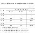 東京大学 前期日程試験第1段階選抜 最高点・最低点・平均点