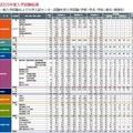 早稲田大学の2015年度入試結果(一部)