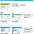 慶應義塾大学の2015年度一般入試得点状況(一部)
