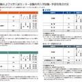 早稲田大学の2015年度入試得点状況(一部)