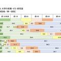大学の授業・ゼミ・研究室の活動日数