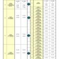 新23階層 幼稚園などの例 (参考:平成28年度予算こども青少年局市長ヒアリング資料)