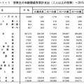 世帯主の年齢階級別家計支出(2人以上の世帯)―2015年―