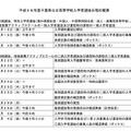 平成28年度千葉県公立高校の入学者選抜の日程(前期・後期)