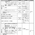 平成29年度大阪府公立高校入学者選抜日程表