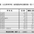 市立全日制 平成28年度千葉県公立高等学校後期選抜の志願状況・倍率(一部)