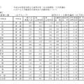 平成28年度愛知県公立高等学校入学者選抜 全日制一般入学入学願書受付締切後の志願者数