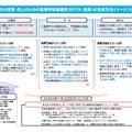 基礎学力の定着・向上のための高等学校基礎学力テストの活用方法イメージ(たたき台)
