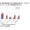 高校生コース・第1期と第2期の応募数比較