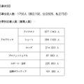 高校生コース・第2期 分野別応募人数