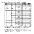 平成28年度静岡県公立高等学校入学者選抜の志願者数・倍率の志願変更後確定状況