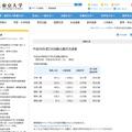 東京大学の平成28年度2次試験(前期日程)出願状況
