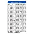 私立大の志願者数ランキング(1~20位)