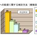 地域防災への配慮に関する検討方法(複数回答)